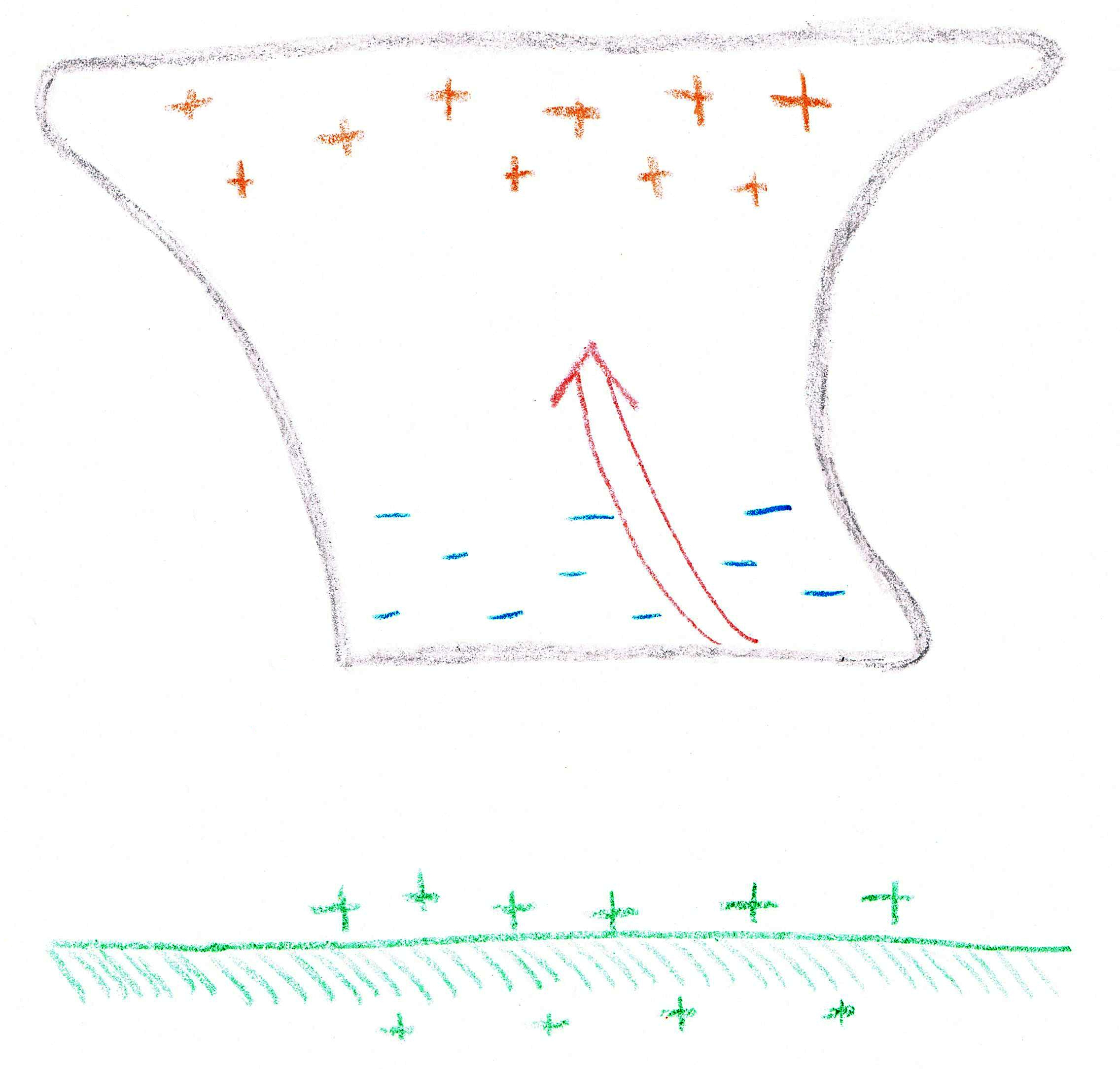 Thundercloud with positive charge at the top and negative charge at the bottom.  The ground below has a positive charge too.