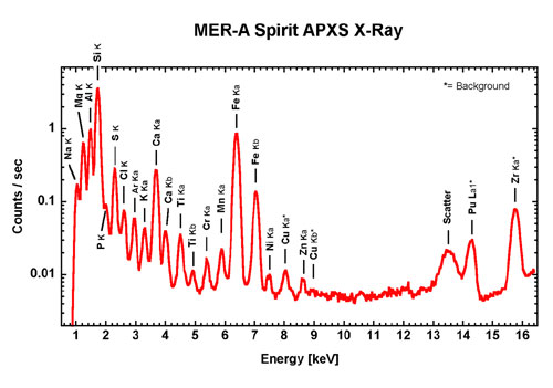 A typical spectrum from the APXS, taken from Spirit