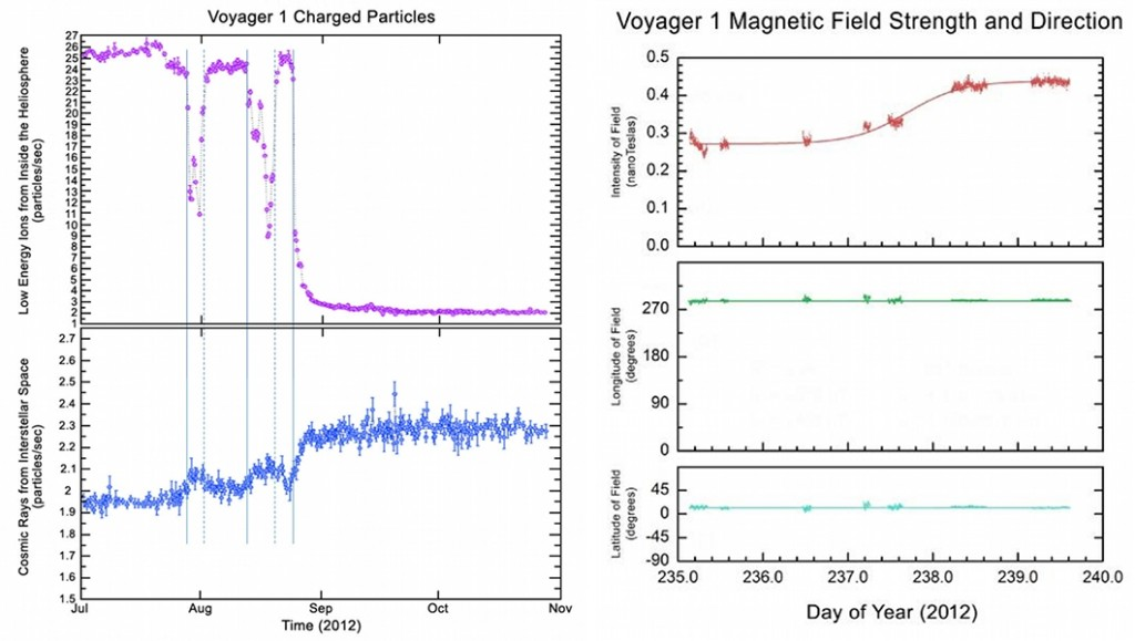 Particles and magnetic field detected by Voyager 1